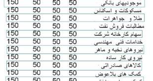 نقش مطالبات ایران در بودجه